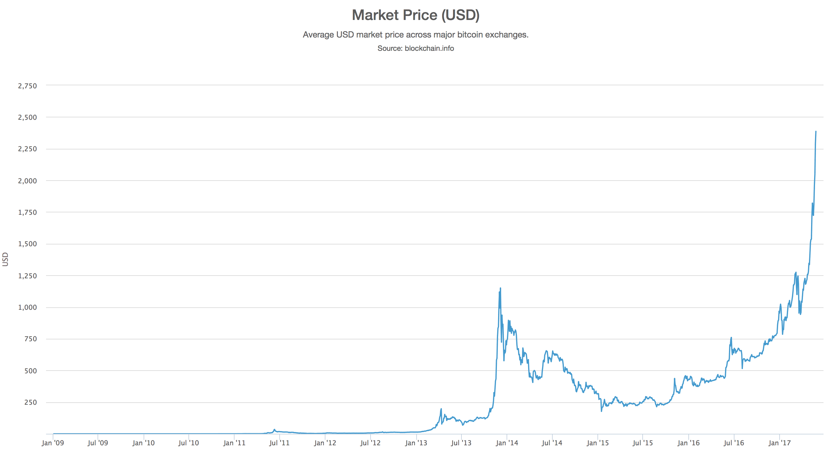 koers bitcoin live